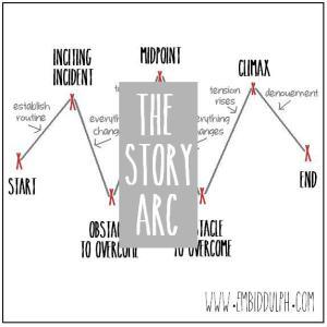 storyarcblogposter